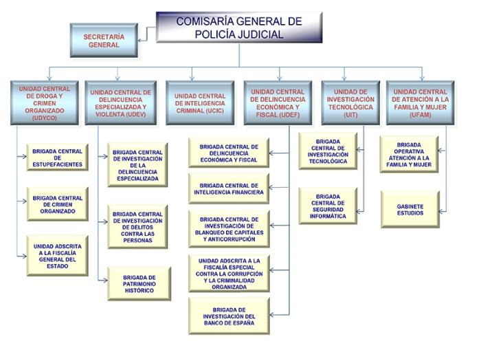Policía Judicial Regulación Estructura Y Funciones